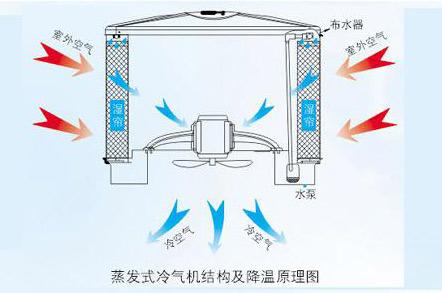 电子厂降温,车间空调,降温设备,车间降温,润东方环保空调