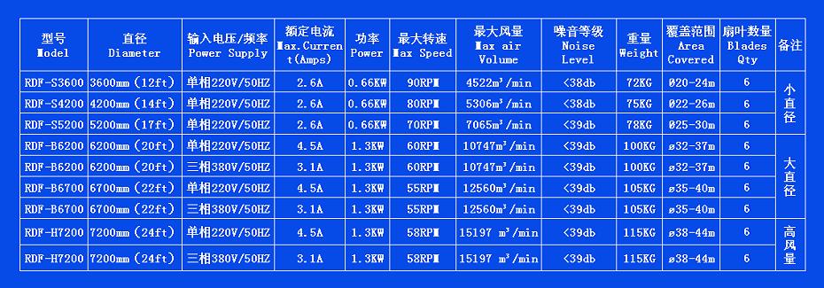大风扇技术参数
