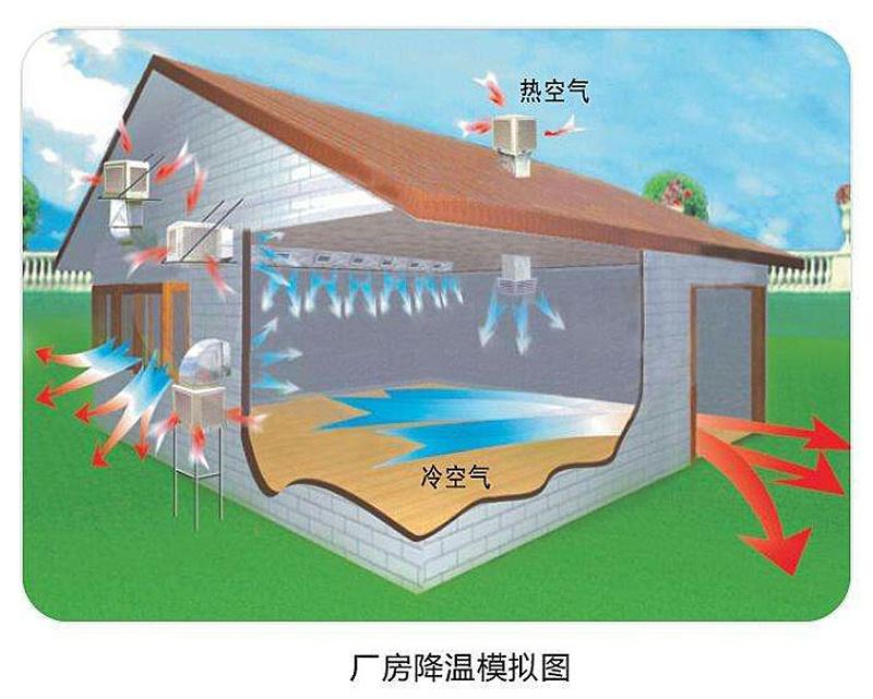 环保空调原理